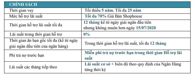 chinh-sach-ho-tro-tai-chinh-du-an-shophouse-europe