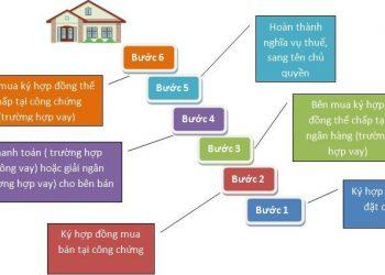 quy trình mua bán nhà